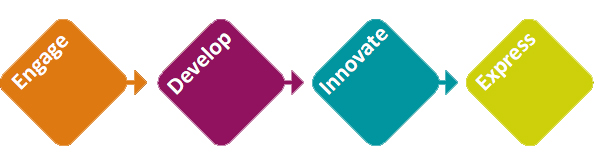 Engage Develop Innovate Express